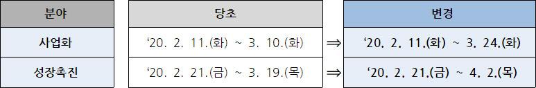 사업화 분야 당초 : '20. 2. 11.(화) ~ 3. 10.(화) → 변경 : '20. 2. 11.(화) ~ 3. 24.(화) / 성장촉진 분야 당초 : '20. 2. 11.(화) ~ 3. 10.(화) → 변경 : '20. 2. 21.(금) ~ 4. 2.(목)