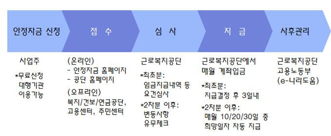 안정자금 신청 > 접수 > 심사 > 지급 > 사후관리