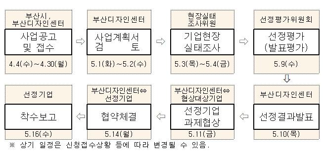 부산시, 부산디자인센터: 사업공고 및 접수 -4.4(수)∼4.30(월) > 부산디자인센터 :사업계획서 검 토 -5.1(화)∼5.2(수)  > 현장실태 조사위원-5.3(목)∼5.4(금) > 선정평가위원회 : 선정평가 (발표평가)-5.9(수) > 부산디자인센터 :선정결과발표 -5.10(목)  > 부산디자인센터- 협상대상기업:선정기업 과제협상 -5.11(금) >  부산디자인센터 - 선정기업:협약체결 -5.14(월)  > 선정기업 :착수보고 -5.16(수)