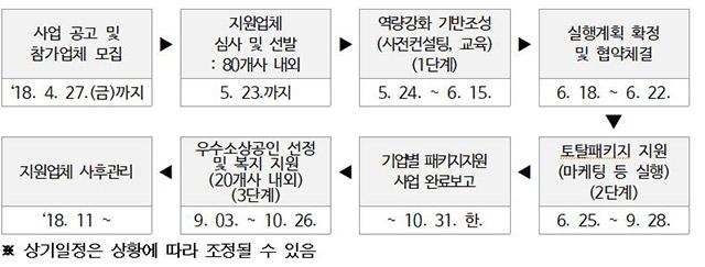 사업 공고 및참가업체 모집'18. 4. 27.(금)까지,지원업체심사 및 선발: 80개사 내외5. 23.까지,역량강화 기반조성(사전컨설팅, 교육) (1단계) 5. 24. ~ 6. 15.,실행계획 확정 및 협약체결 6. 18. ~ 6. 22.,토탈패키지 지원 (마케팅 등 실행) (2단계) 6. 25. ~ 9. 28.,기업별 패키지지원 사업 완료보고 ~ 10. 31. 한.,우수소상공인 선정 및 복지 지원 (20개사 내외) (3단계) 9. 03. ~ 10. 26.,지원업체 사후관리 '18. 11 ~,※ 상기일정은 상황에 따라 조정될 수 있음