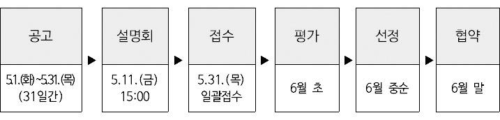 공고 5.1.(화)~5.31.(목) (31일간),설명회 5.11.(금) 15:00,접수 5.31.(목) 일괄접수,선정 6월 중순,평가 6월 초,협약 6월 말