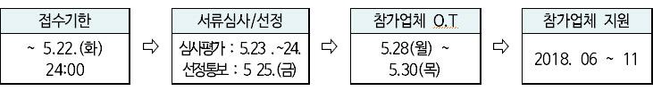 접수기한 : ~ 5.22.(화) 24:00,서류심사/선정 : 심사평가 : 5.23 .~24. 선정통보 : 5 25.(금),참가업체 O.T : 5.28(월) ~ 5.30(목),참가업체 지원 : 2018. 06 ~ 11