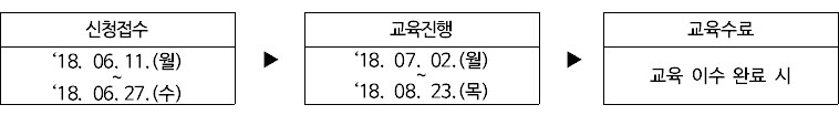 1.신청접수'18. 06.11.(월)~'18. 06.27.(수),2. 신청접수 '18. 06.11.(월)~'18. 06.27.(수),3.신청접수 '18. 06.11.(월)~'18. 06.27.(수)