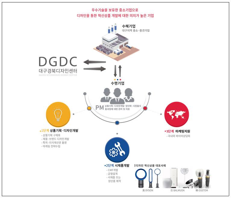 우수기술을 보유한 중소기업으로 디자인을 통한 혁신상품 개발에 대한 의지가 높은 기업  수혜기업 : 대구지역 중소·중견기업  대구경북디자인센터  수행기업 PM 상품기획·디자인개발·양산화·시장출시·全과정에 대한 관리 및 지원  1단계 상품기획·디자인개발 -상품기획 구체화 -제품·브랜드 디자인개발 -특허·지식재산권 출원 -마케팅 전략수립  2단계 시제품 개발 -CMF개발 -금형설계 -시제품 또는 양산품 제작  3단계 마케팅지원 -국내외 바이어상담회  디자인 혁신상품 대표사례 디자인 혁신상품 대표사례 英DYSON 日BALMUDA 韓OSSTEM