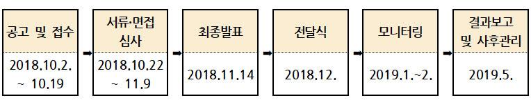 공고 및 접수:2018.10.2.~10.19 > 서류·면접 심사:2018.10.22~11.9 > 최종발표:2018.11.14 > 전달식:2018.12. > 모니터링:2019.1.~2. > 결과보고 및 사후관리:2019.5.