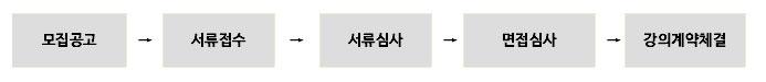 모집공고→서류접수→서류심사→면접심사→강의계약체결