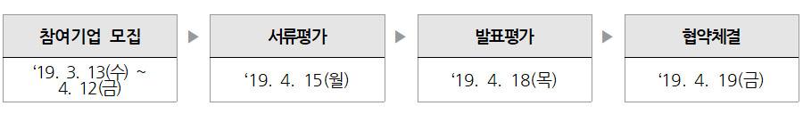 참여기업 모집:'19. 3. 13(수) ~ 4. 12(금) ▶ 서류평가:'19. 4. 15(월) ▶ 발표평가:'19. 4. 18(목) ▶ 협약체결:'19. 4. 19(금)
