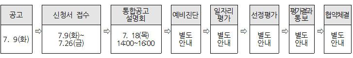 공고:7. 9(화) > 신청서 접수:7.9(화)~ 7.26(금)  > 통합공고 설명회:7. 18(목) 14:00~16:00   > 예비진단:별도 안내  > 일자리 평가별도 안내  > 선정평가별도 안내 > 평가결과 통별도 안내보 > 협약체결별도 안내